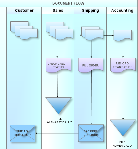 Example of Cross Functional Flowchart http://www.conceptdraw.com/samples/flowcharts