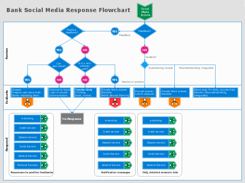 media flowchart template download - conceptdraw samples marketing social media