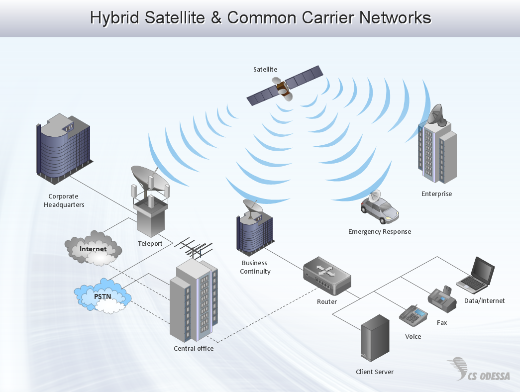 sample 16: hybrid satellite & common carrier networks diagram