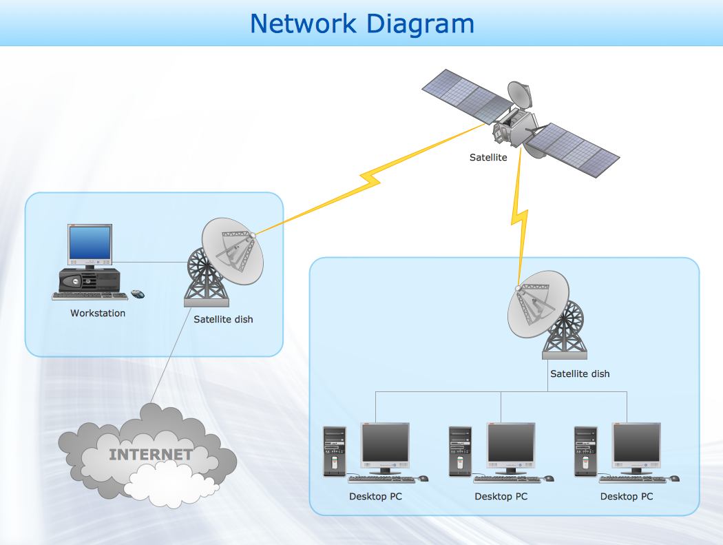 Conceptdraw Samples Computer And Networks Network Diagrams Internet Wiring Diagram Sample 14