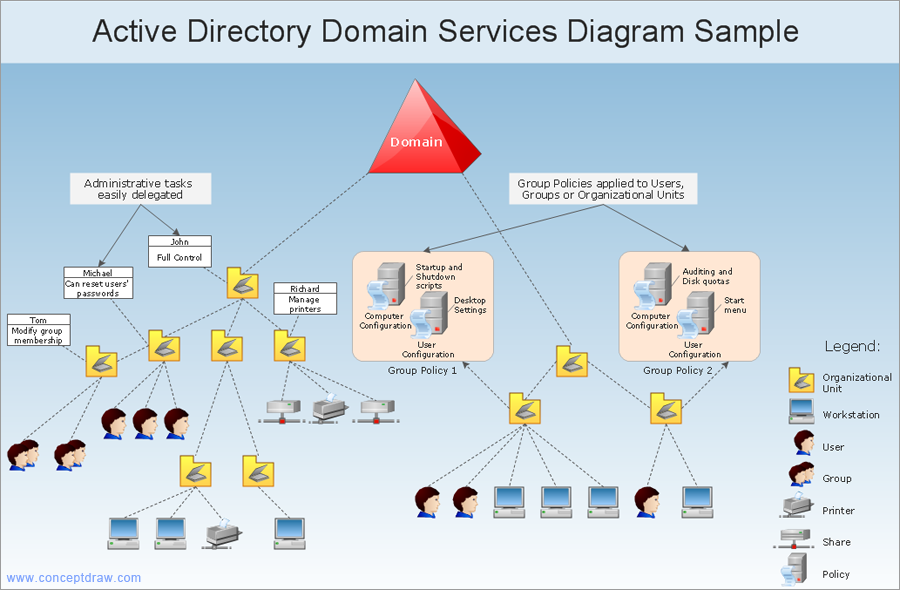 conceptdraw samples   computer and networks   computer network    sample   network diagram   active directory domain services