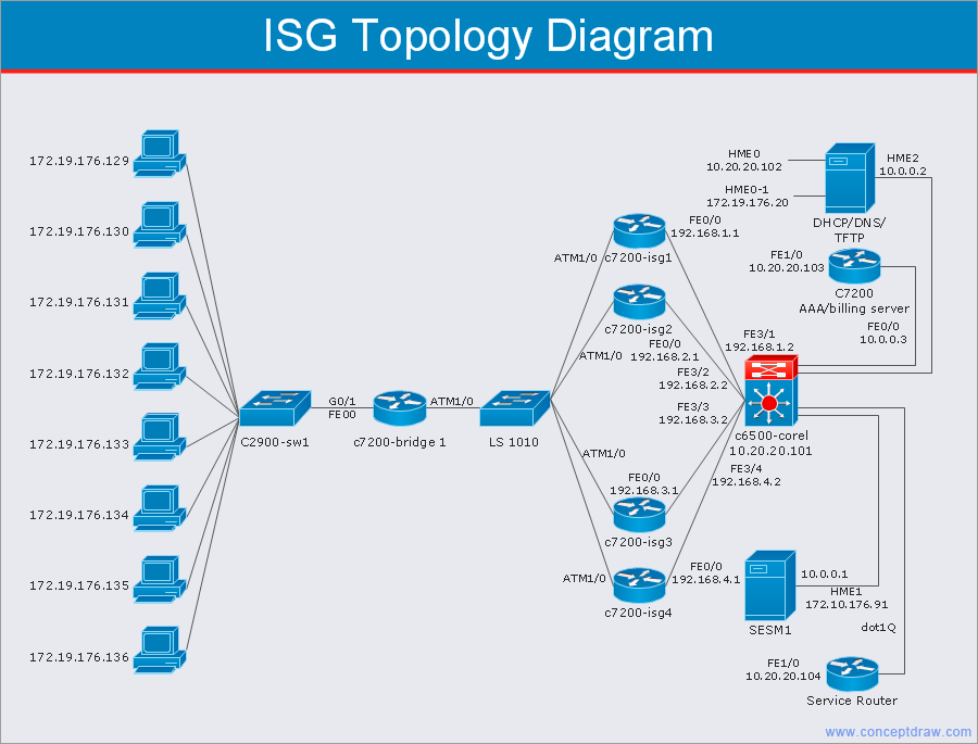 conceptdraw samples   computer and networks   computer network    sample   network topology diagram   cisco intelligent services gateway  isg
