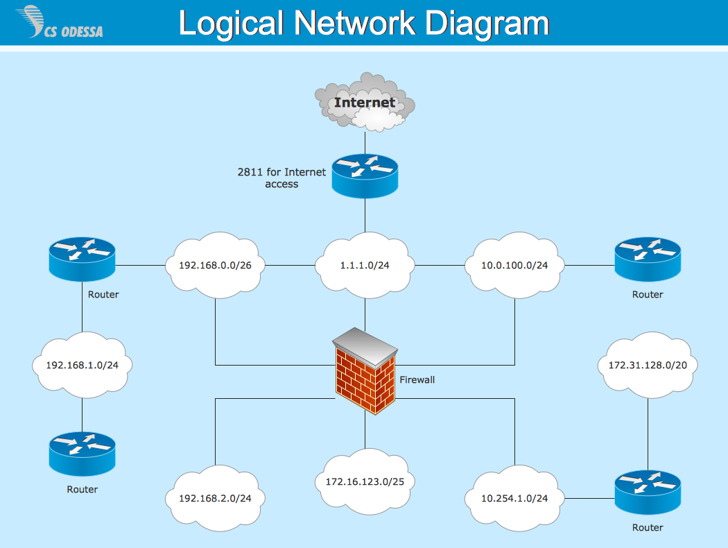 conceptdraw samples   computer and networks   computer network    sample    cisco logical network diagram