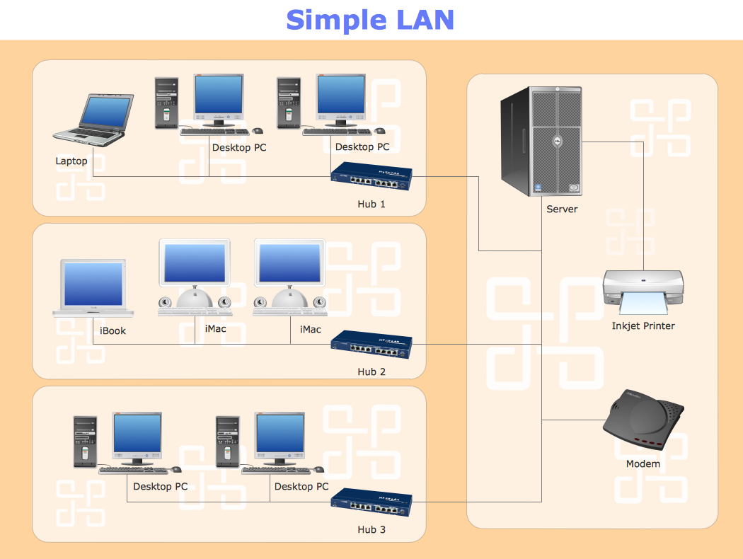 Conceptdraw Samples Computer And Networks Network Diagrams Pc Wiring Diagram Sample 11 Simple Lan