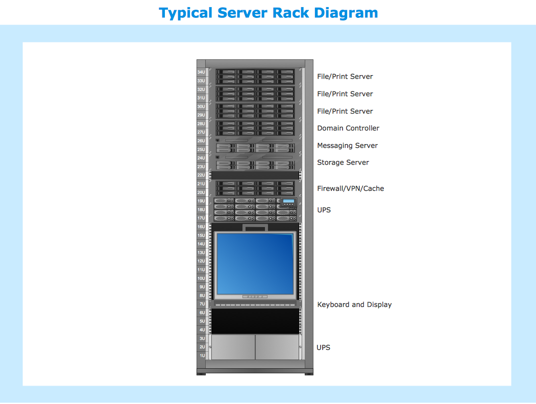 conceptdraw samples   computer and networks   computer network    sample   typical server rack diagram