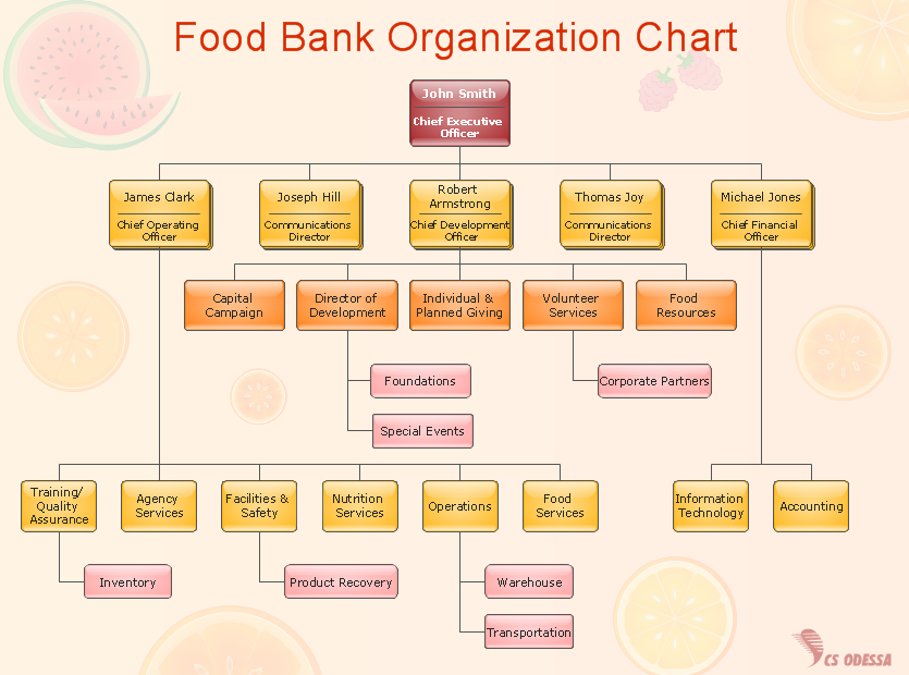 Good Sample 3: Organization Chart U2014 Food Bank