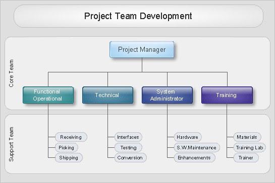 Sample Chart Templates project management organization chart template : Sample 2: Organizational Chart u2014 Project Team Development