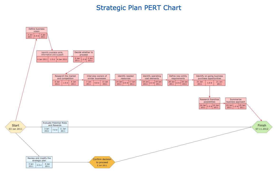 conceptdraw samples   project chartsample   pert chart   strategic plan for new business