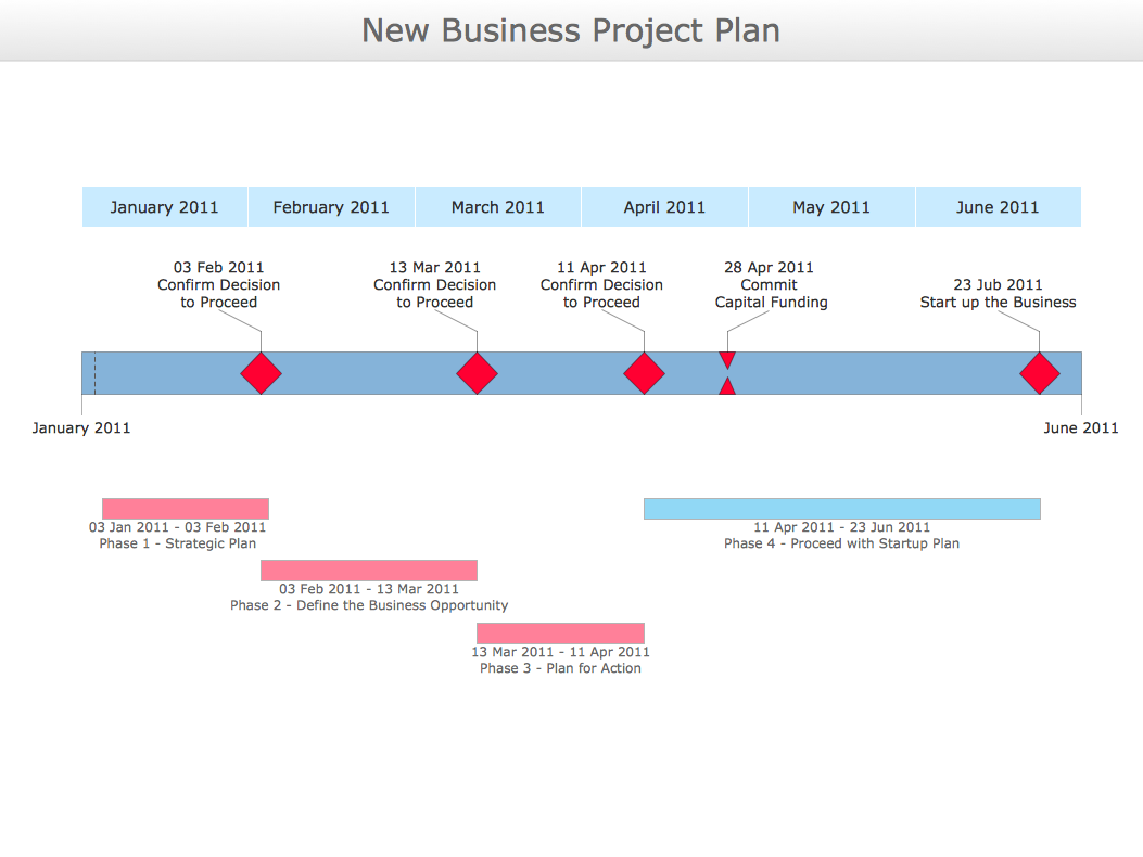 conceptdraw samples   project chartsample   timeline diagram   new business project plan