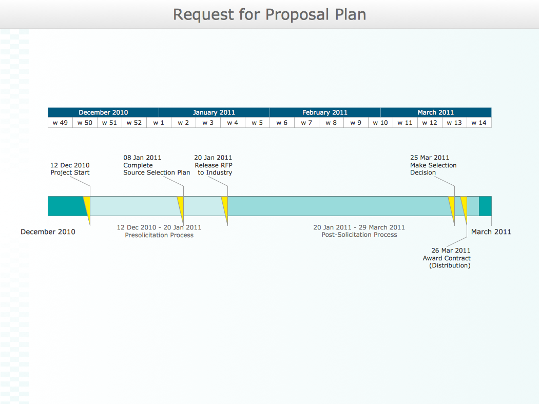 Conceptdraw samples project chart for Rfp timeline template