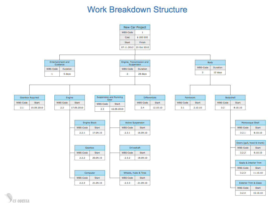 Work breakdown structure development and project college paper work breakdown structure development and project a work breakdown structure wbs determine the required ccuart Images