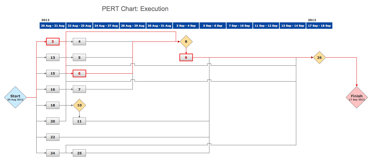 Conceptdraw Samples Project Management Diagrams