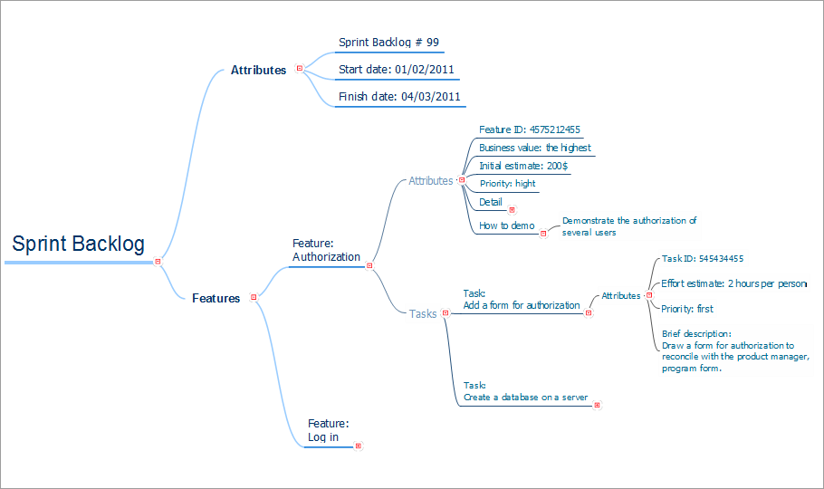 conceptdraw samples   project management diagramssample   agile project management mind map   scrum sprint backlog