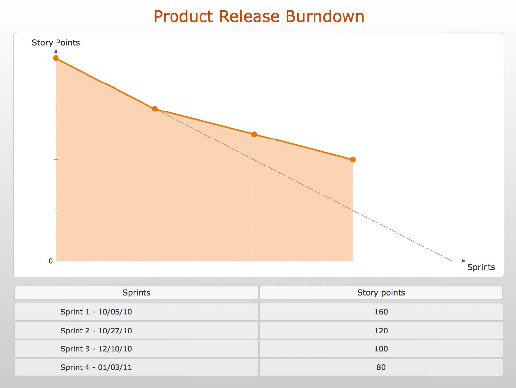 Ms Project Burndown Chart Apparel Prod Coordinator Cover Letter Ms Project  Burndown Chart Write Essay Free