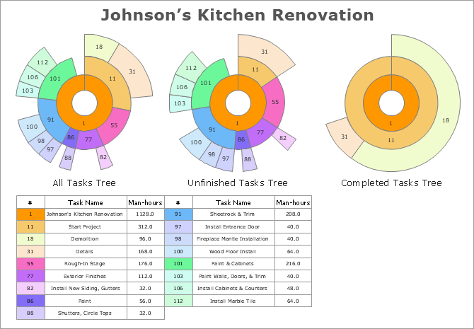 renovation project management template