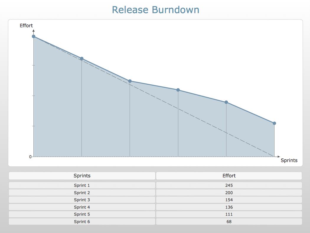 burndown chart vorlage