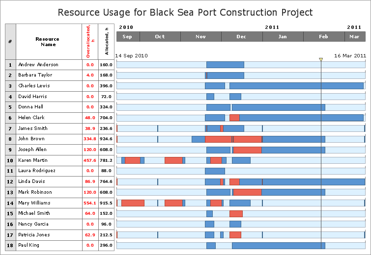 Sample 7: Resource Usage For Black Sea Port Construction Project