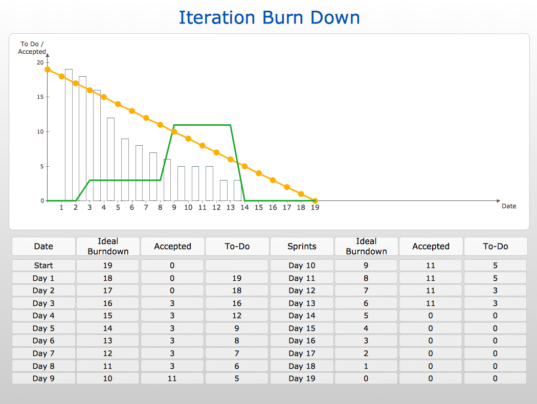 Marvelous Superior ConceptDraw Samples Project Management Diagrams Project Management  Sprint Burndown Chart Iteration Burn Down Project Management Intended For Project Burndown Chart Template