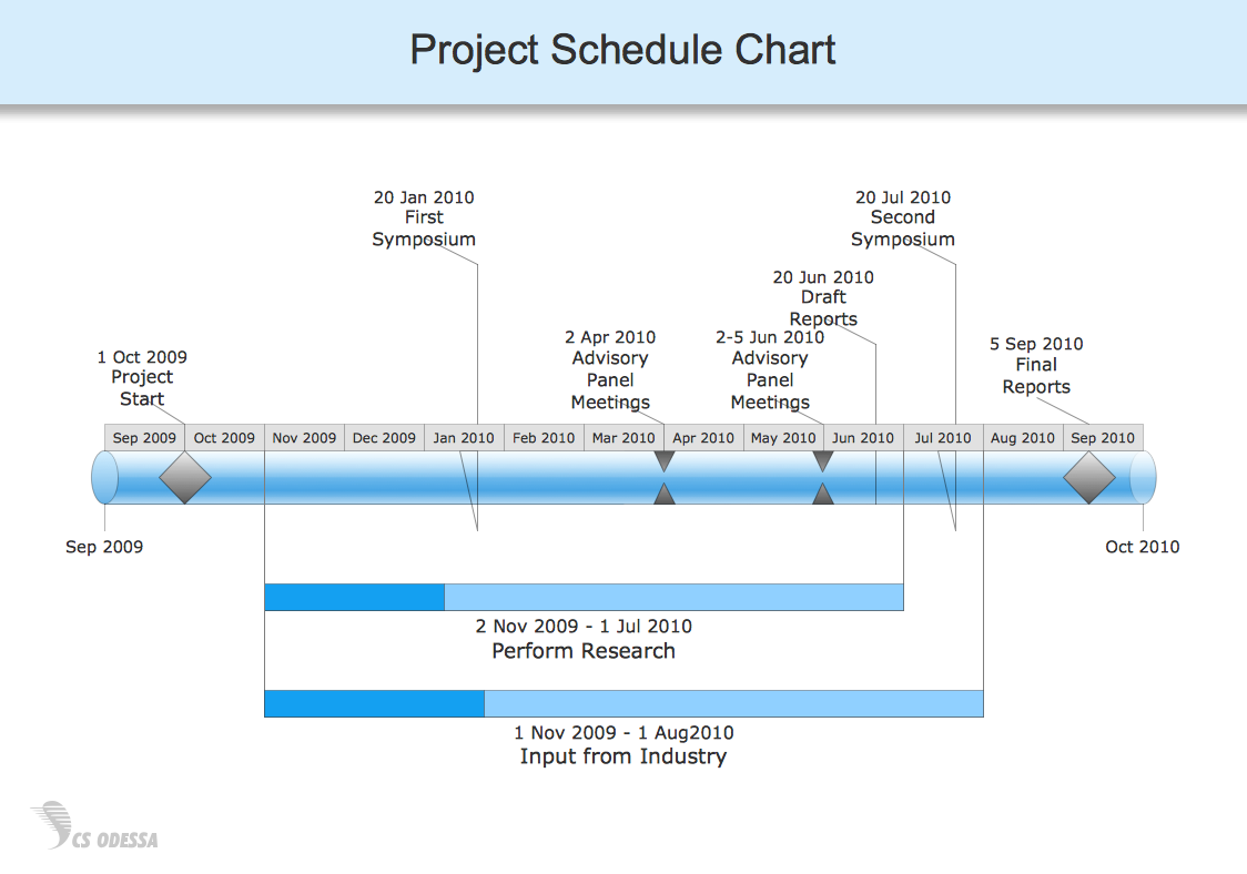 ConceptDraw Samples – Sample Production Timeline