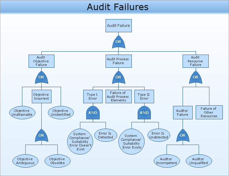Conceptdraw samples quality and manufacturing charts sample 1 fault tree diagram audit failures ccuart Image collections