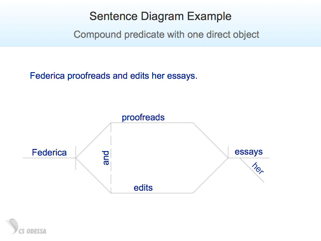 Conceptdraw samples science and education illustrations sample 1 sentence diagram compound predicate with one direct object ccuart Image collections