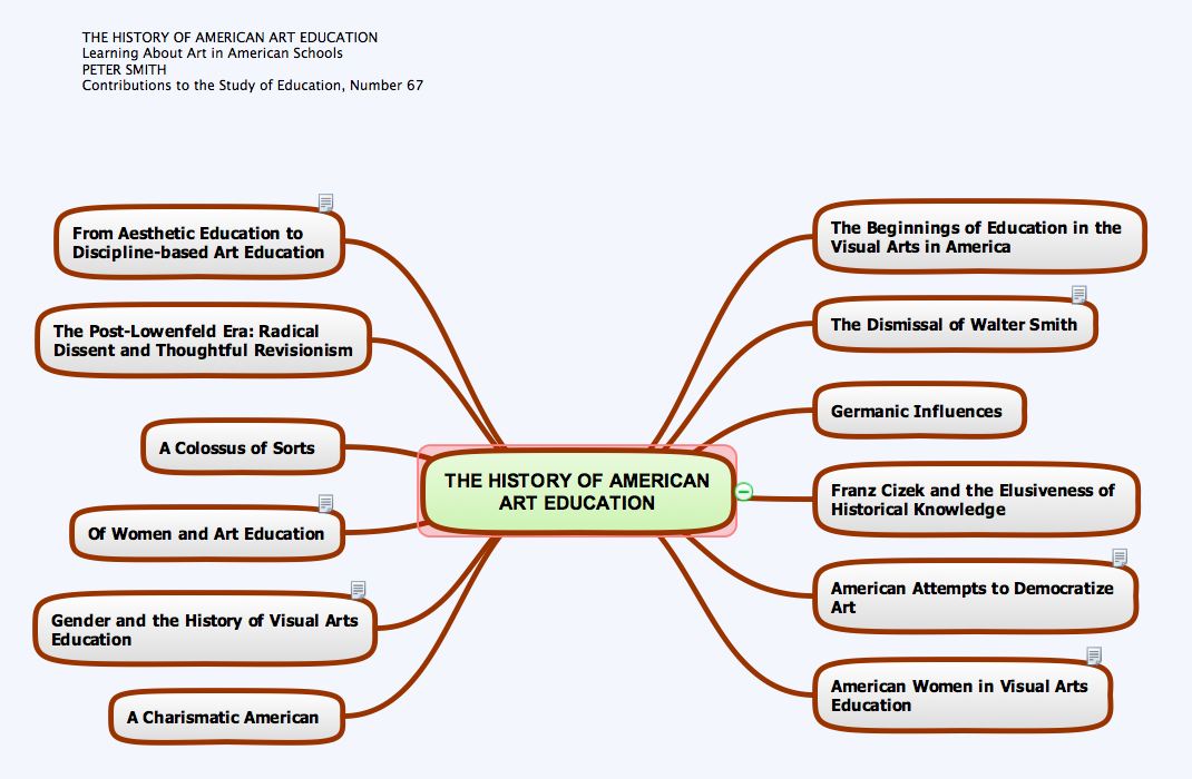 sample 9 mind map the history of american art education