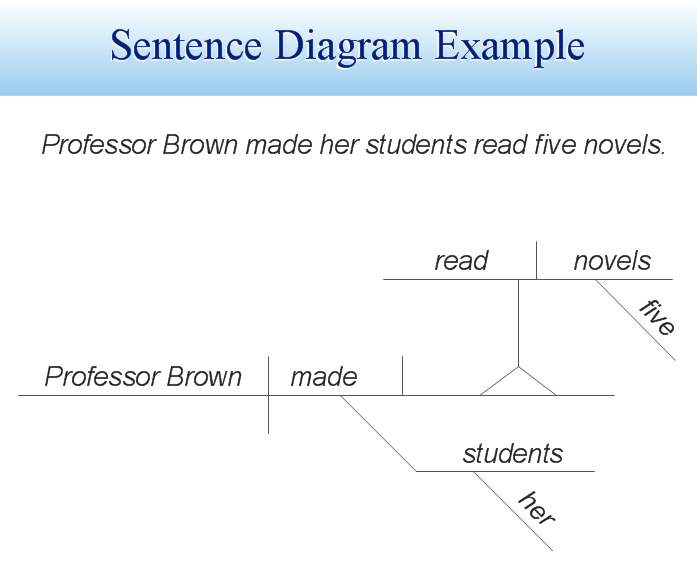 conceptdraw samples   science and education illustrationssample   sentence diagram