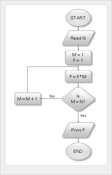 conceptdraw samples   software diagramssample   algorithm flowchart