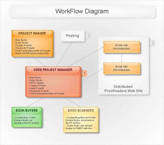 Software Diagrams Work Flow Diagram conceptdraw samples software diagrams