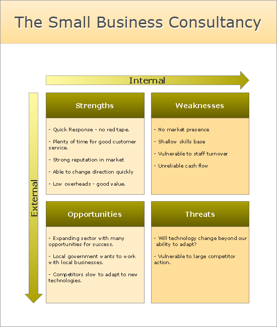 Business swot analysis template accmission