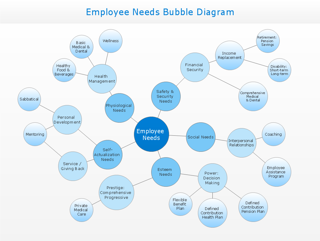 Conceptdraw samples strategy and management diagrams sample 15 bubble diagram employee needs pooptronica