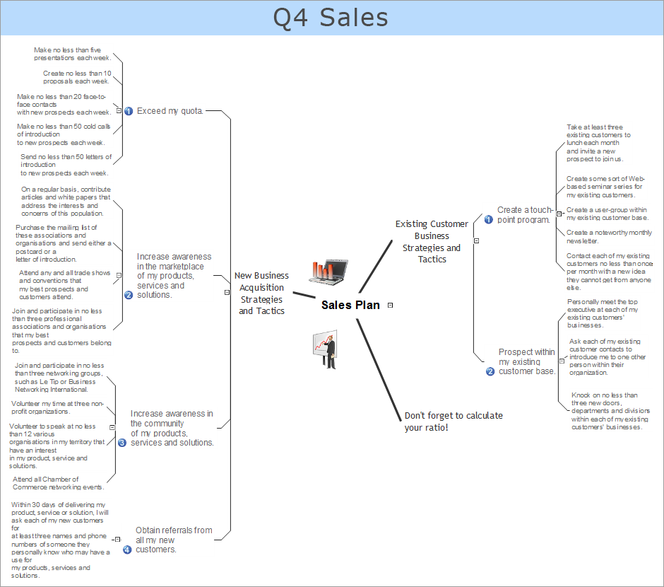 ConceptDraw Samples – Sales Plan Outline Template