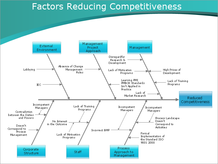 sample 1: fishbone diagram — factors reducing competitiveness