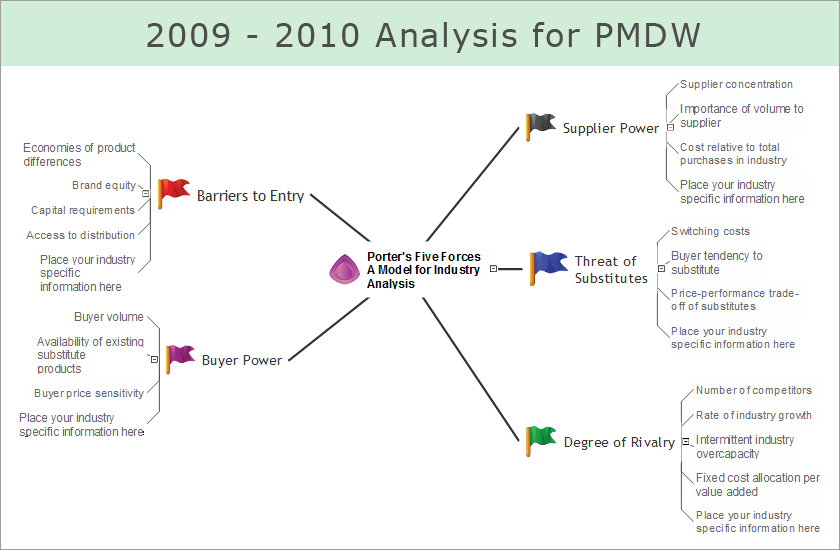 ConceptDraw Samples – Industry Analysis Example