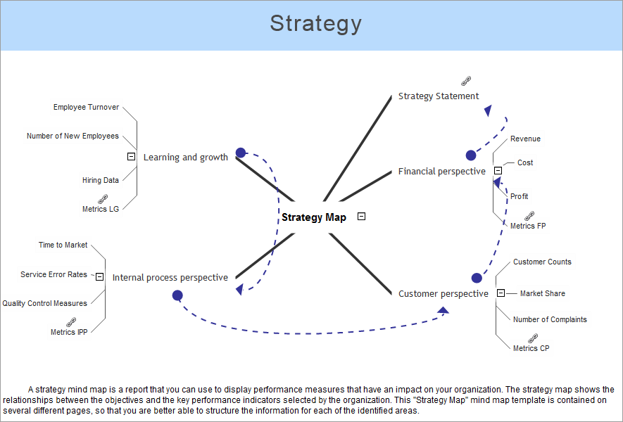 conceptdraw samples   strategy and management diagramssample   mind map   strategy map