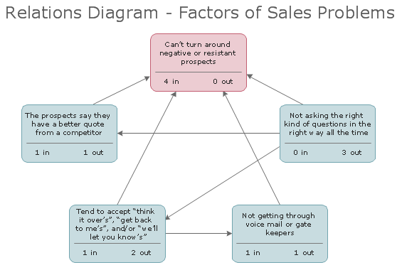 sample 3 relations diagram factors of sales problems