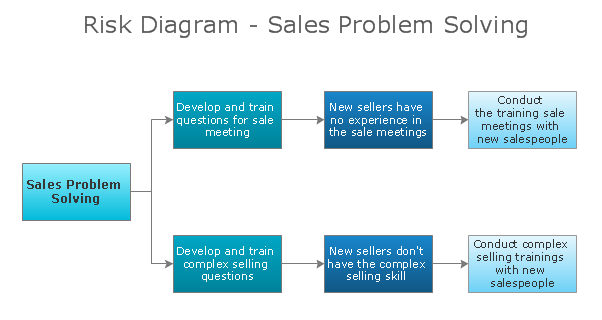 Conceptdraw samples strategy and management diagrams for Sales management tools templates