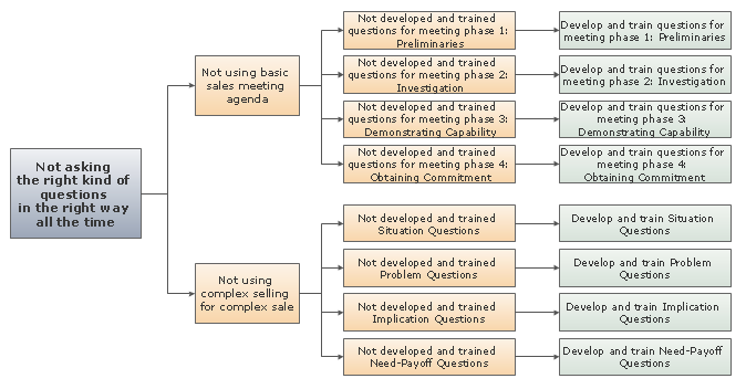 conceptdraw samples   strategy and management diagramssample   root cause analysis tree diagram   sales problems