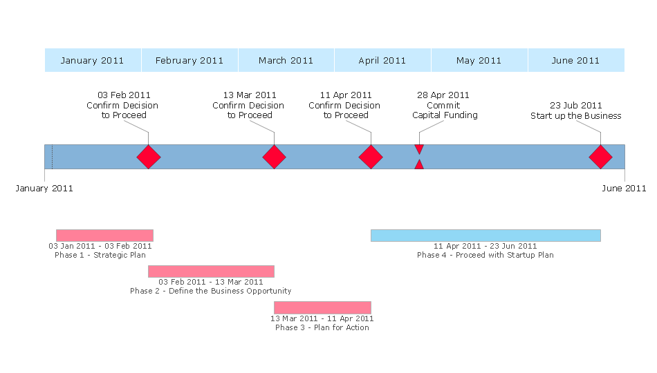 ConceptDraw Samples – Sample Marketing Timeline