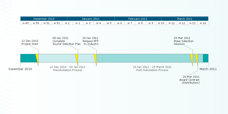 ConceptDraw Samples – Project Timelines