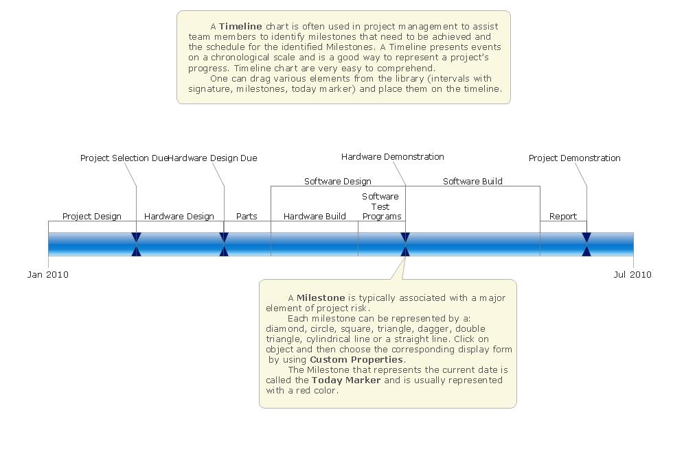 ConceptDraw Samples – Sample Timelines