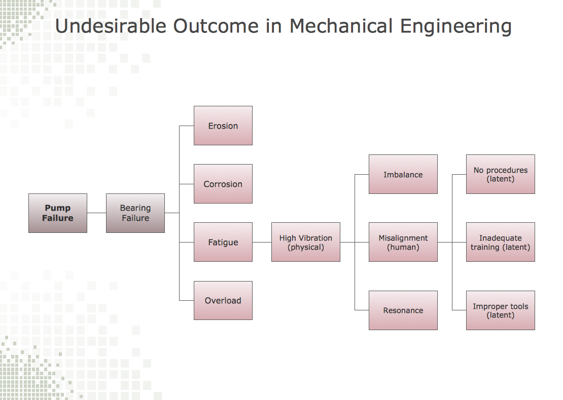 conceptdraw samples   engineering diagramssample   root cause analysis tree diagram   manufacturing problem solution