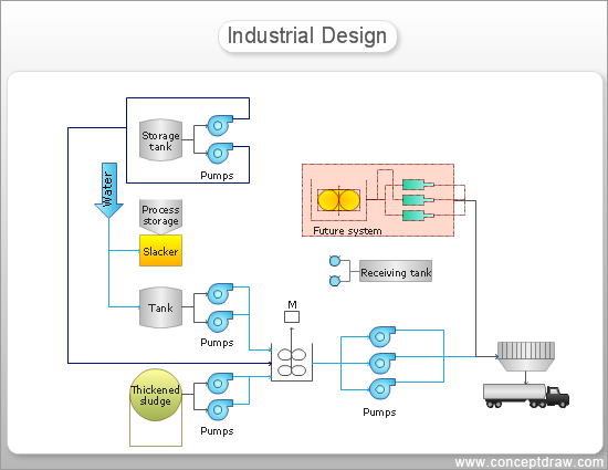 data flow vs process flow diagram conceptdraw samples | engineering diagrams