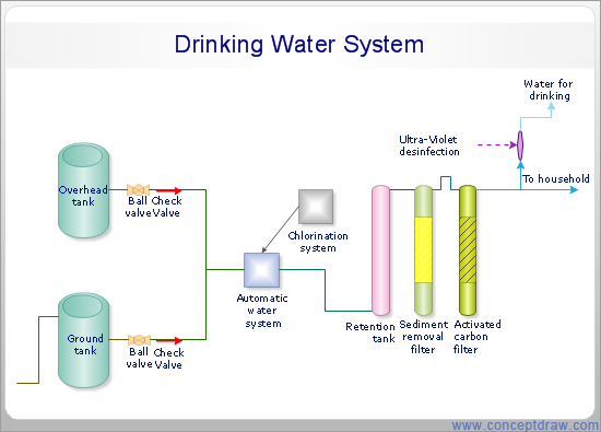 piping and instrumentation diagram pdf