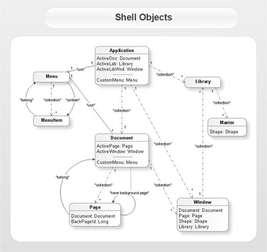 conceptdraw samples   uml diagramssample   uml class diagram   shell objects