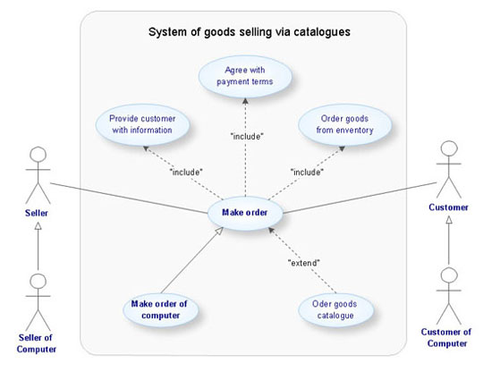conceptdraw samples   uml diagramssample   uml use case diagram   system of goods selling via catalogues