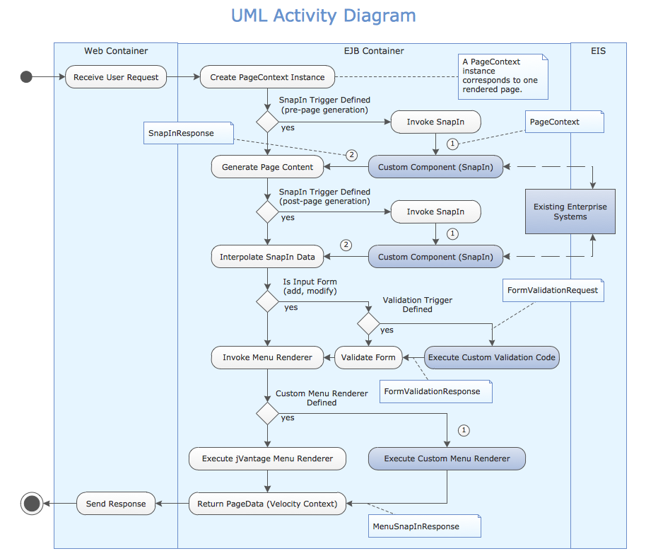 Conceptdraw samples uml diagrams sample 1 uml activity diagram ccuart Image collections