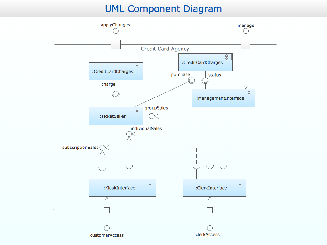 Conceptdraw Samples Uml Diagrams This Example Created With Pro Diagramming And Vector Sample 2 Component Diagram Is Using