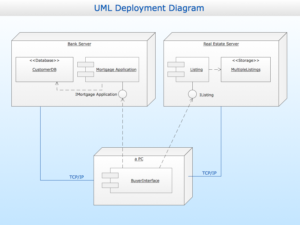 Conceptdraw samples uml diagrams sample 3 uml deployment diagram ccuart Image collections