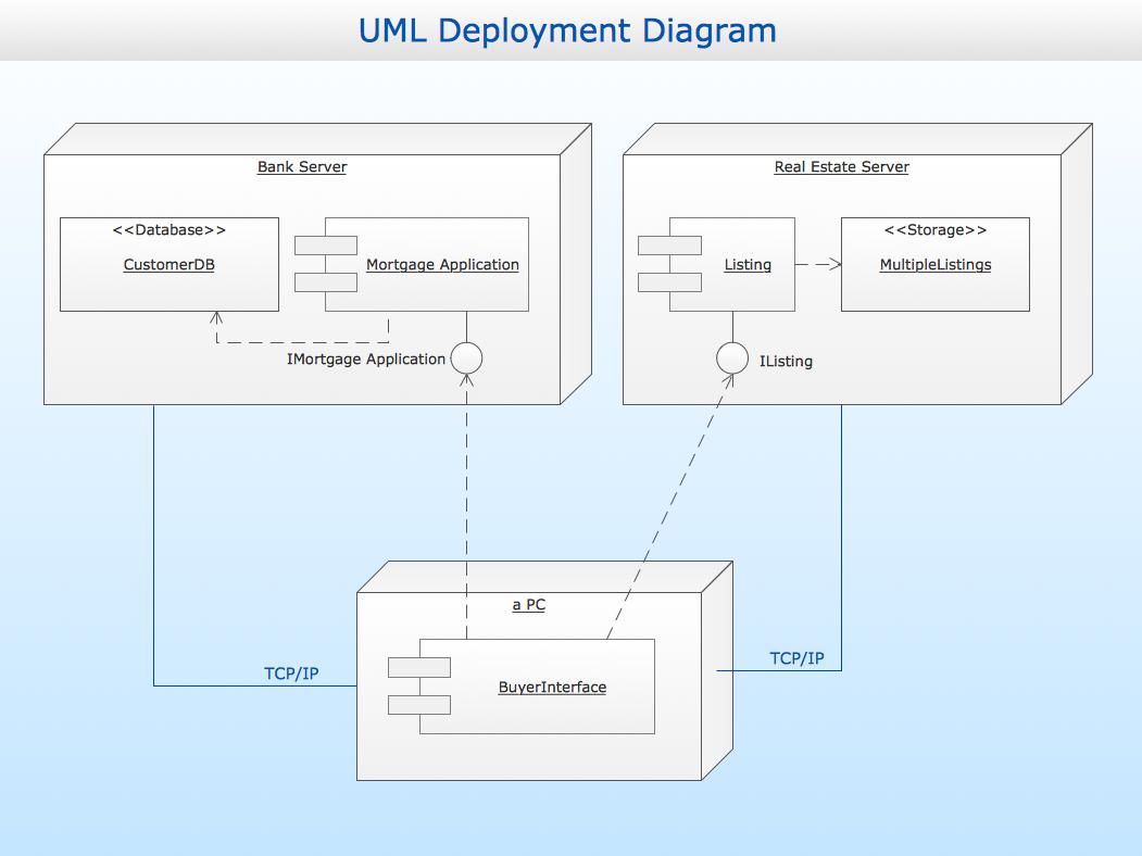 conceptdraw samples   uml diagramssample   uml deployment diagram